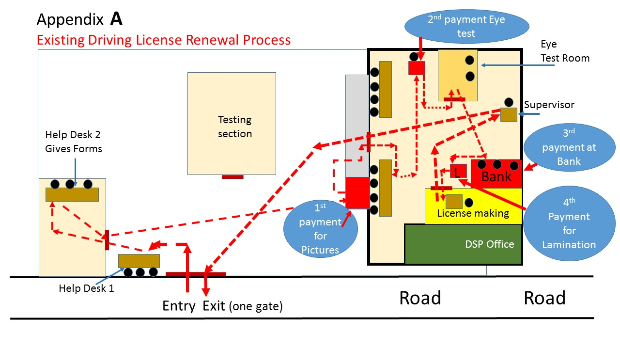 Driving license Existing